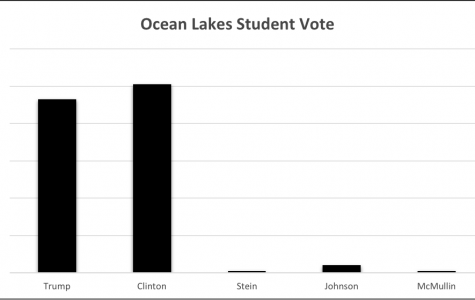Ocean Lakes students voted on who should be the next president, and Hillary Clinton won with 101 votes, Donald Trump came in second with 93 votes, Gary Johnson came in third with 4 votes, and Stein and McMullin tied for last with 1 vote each.
