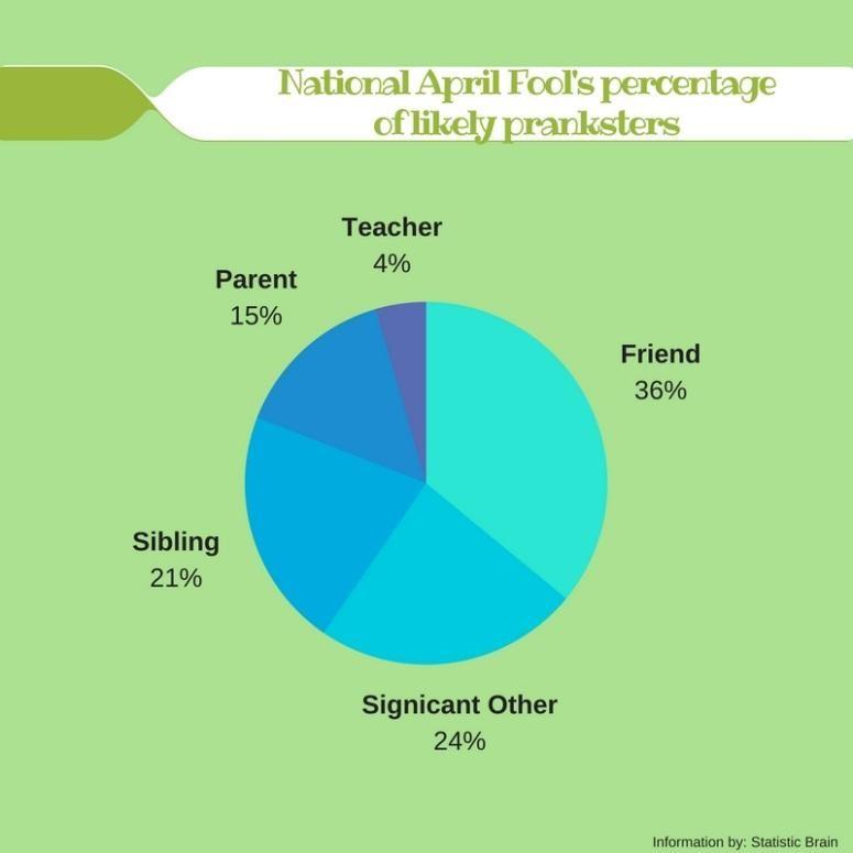 Students+and+teachers+act+foolish+on+April+1