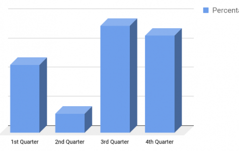 Students and faculty discuss which grading quarter is hardest