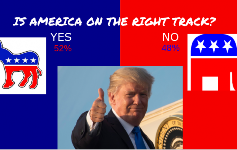 "Poll of 136 students asked, ""Is America on the right track?"" This is the same question asked to voters on Nov. 12 as they were exiting the polls."