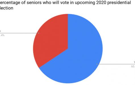 Seniors soon to vote, avoid apathy