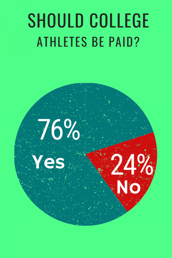 Should+college+athletes+be+paid%3F
