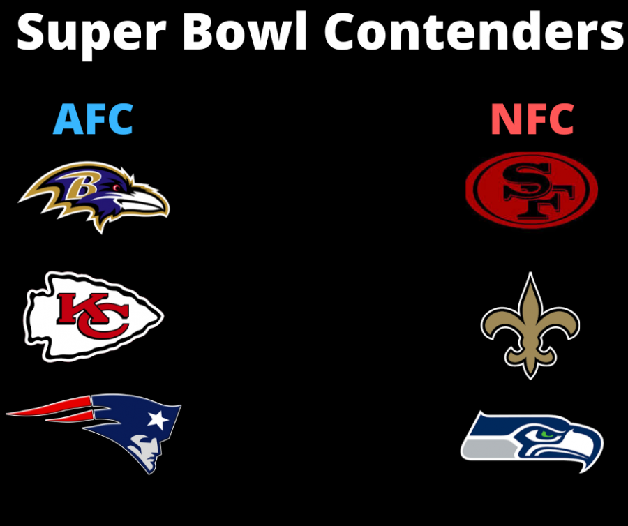 Chart+representing+the+AFC+and+NFC+Super+Bowl+contenders+as+of+Dec.+18.%0A