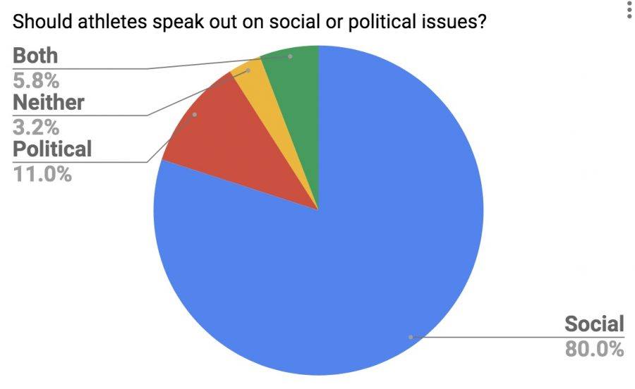 A+poll+taken+out+of+155+people+on+whether+athletes+should+speak+out+on+social+issues%2C+political+issues%2C+both%2C+or+neither.