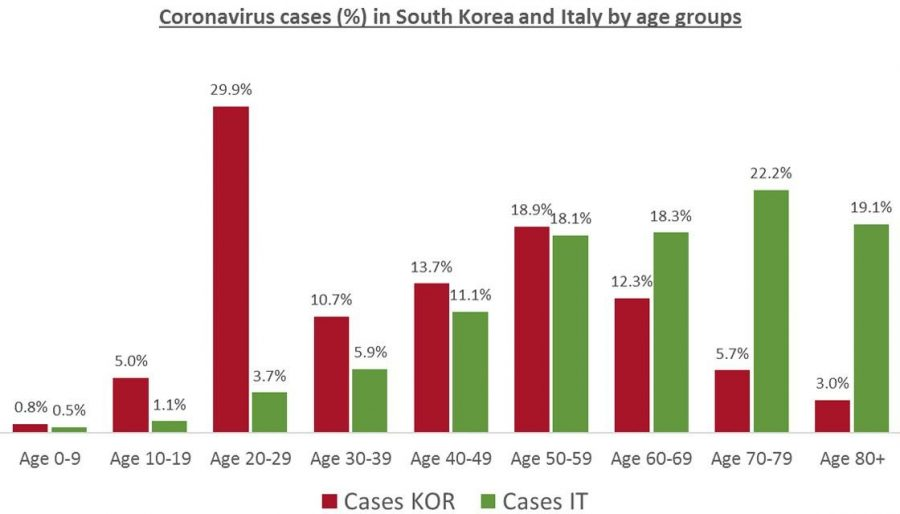 Graph+created+by+Andreas+Backhaus+showing+age+distribution+of+COVID-19+cases+in+South+Korea+and+Italy.