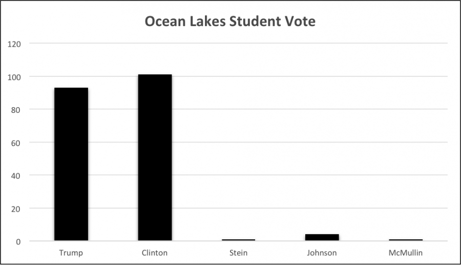 Ocean+Lakes+students+voted+on+who+should+be+the+next+president%2C+and+Hillary+Clinton+won+with+101+votes%2C+Donald+Trump+came+in+second+with+93+votes%2C+Gary+Johnson+came+in+third+with+4+votes%2C+and+Stein+and+McMullin+tied+for+last+with+1+vote+each.