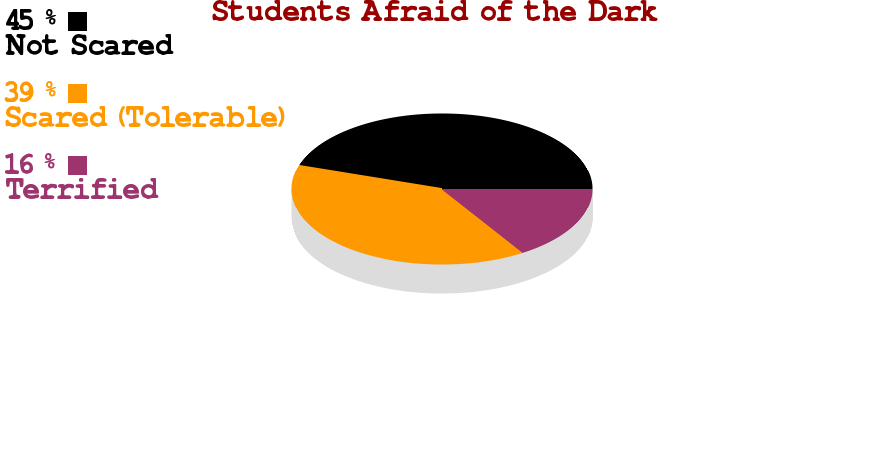 Survey+taken+of+100+Ocean+Lakes+students.