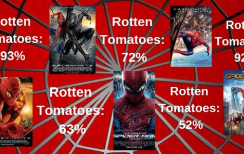 Infographic that depicts the Rotten Tomatoe ratings for Spider-Man movies since 2002. Statistics from Rottentomatoes.com.