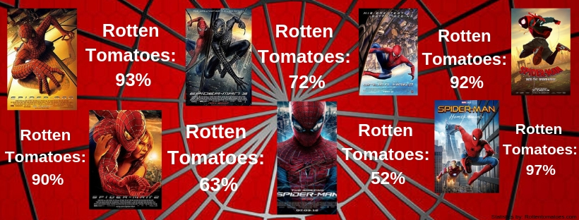 Infographic+that+depicts+the+Rotten+Tomatoe+ratings+for+Spider-Man+movies+since+2002.+Statistics+from+Rottentomatoes.com.+%0A