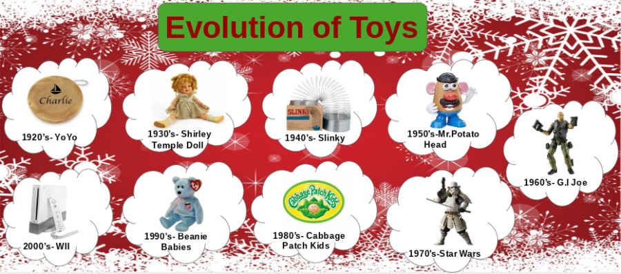 Timeline of popular toys from 1920 to the 2000's.