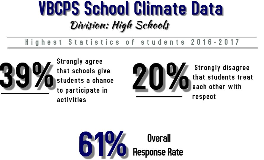 Most recent data from the 2016-2017 VBCPS school climate survey from Department of Planning, Innovation, and Accountability Office of Research and Evaluation. Infographic made on Postermywall.com by Imani Saya