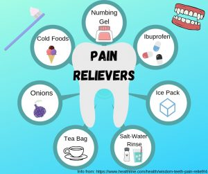 Depicts a canva of pain relievers after wisdom teeth removal. Information from healthline.com and canva by Makenna Miller.