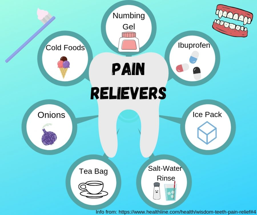 Depicts+a+canva+of+pain+relievers+after+wisdom+teeth+removal.+Information+from+healthline.com+and+canva+by+Makenna+Miller.+