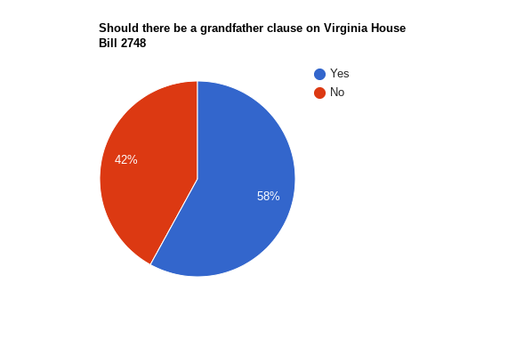 Pie chart representing belief of whether or not Virginia House Bill 2748 should have a grandfather clause exempting those between 18-21 when the bill went into effect. Information gathered from 103 people following Noah Siraj on Nov. 14.
