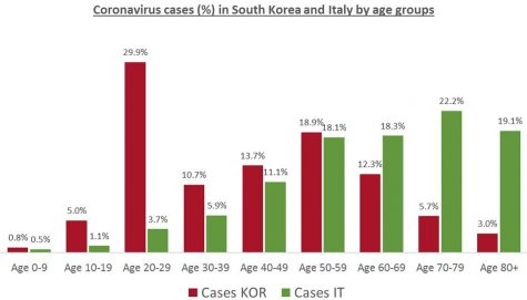 Graph created by Andreas Backhaus showing age distribution of COVID-19 cases in South Korea and Italy.