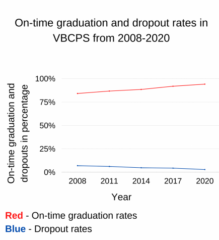 A graph depicting the on-time graduation and dropout rates in VBCPS from 2008-2020.