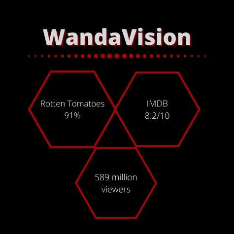 "An infographic depicts ratings for the new miniseries ""WandaVision"" on Disney Plus."