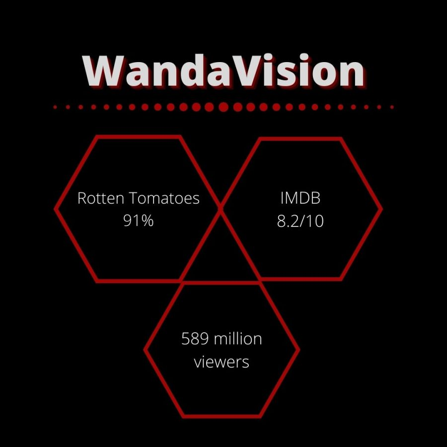 An infographic depicts ratings for the new miniseries WandaVision on Disney Plus.