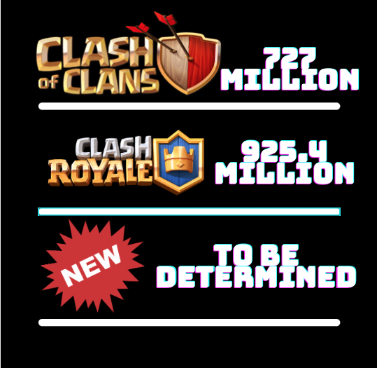 "Clash of Clans, Clash Royale, and the new Supercell betas listed with the amount of revenue they produced in a year, the ""new"" symbol being the new betas."