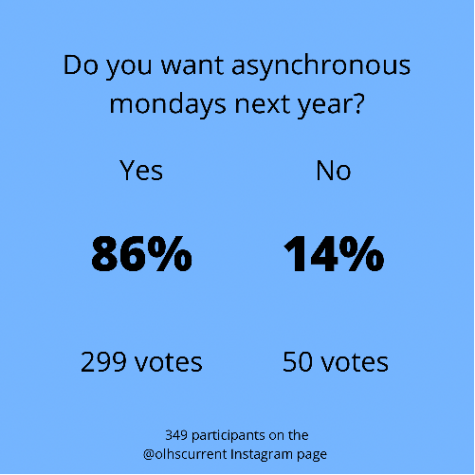 Infographic displaying results of an Instagram poll asking students if they want asynchronous Mondays next year