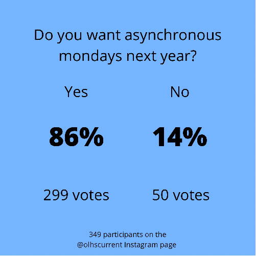 Why VBCPS should keep asynchronous school on Mondays